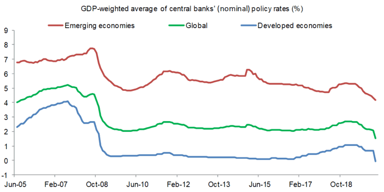 GDP Weighted Average Central Banks Policy Rates