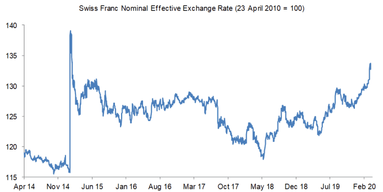 Swiss Franc within touching distance of levels reached 5 years ago when SNB let its currency surge
