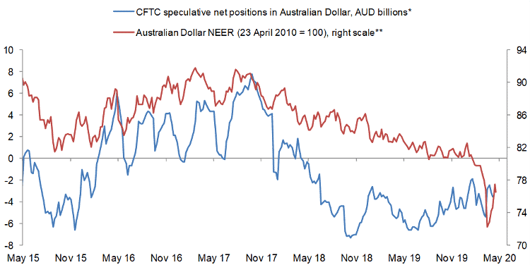 Australian Dollar has rebounded 5% in past fortnight but may have run out of steam for now