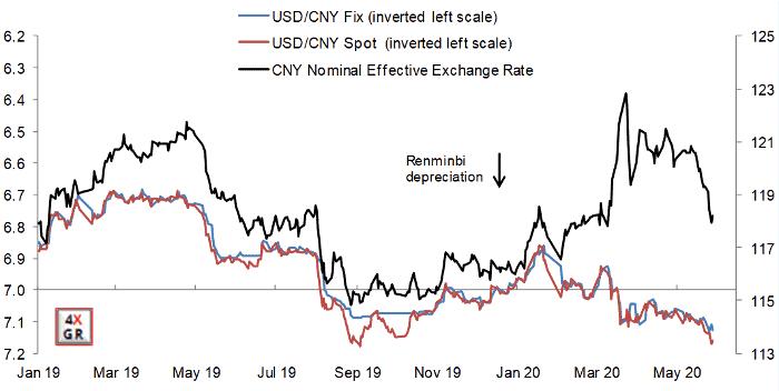 Chinese Renminbi depreciated