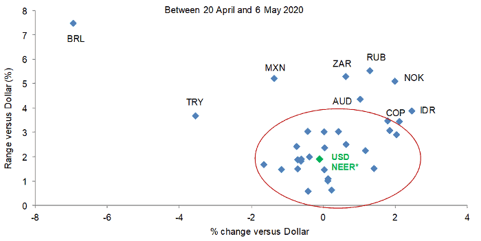 Euro and Sterling have continued to trade in narrow ranges versus the US Dollar