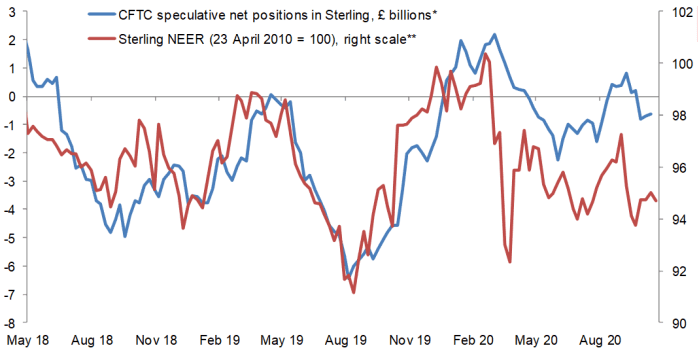 Sterling speculative long positions