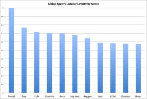 spotify ranking