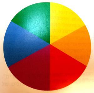 גלגל הצבעים | סטודיו לאמנות איריס עשת כהן
