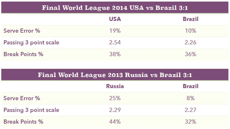 Final World Leage 2015 US vs. Brazil