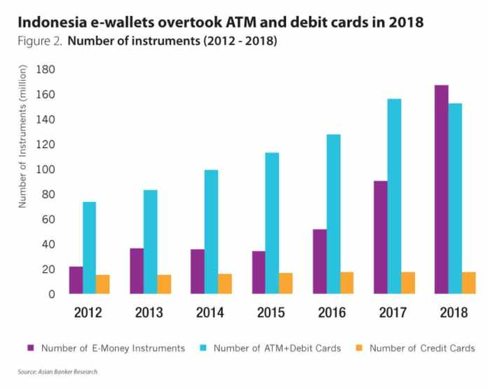 Total E Wallet Size In Indonesia Likely To Hit 15 Billion By 2020 The Asian Banker
