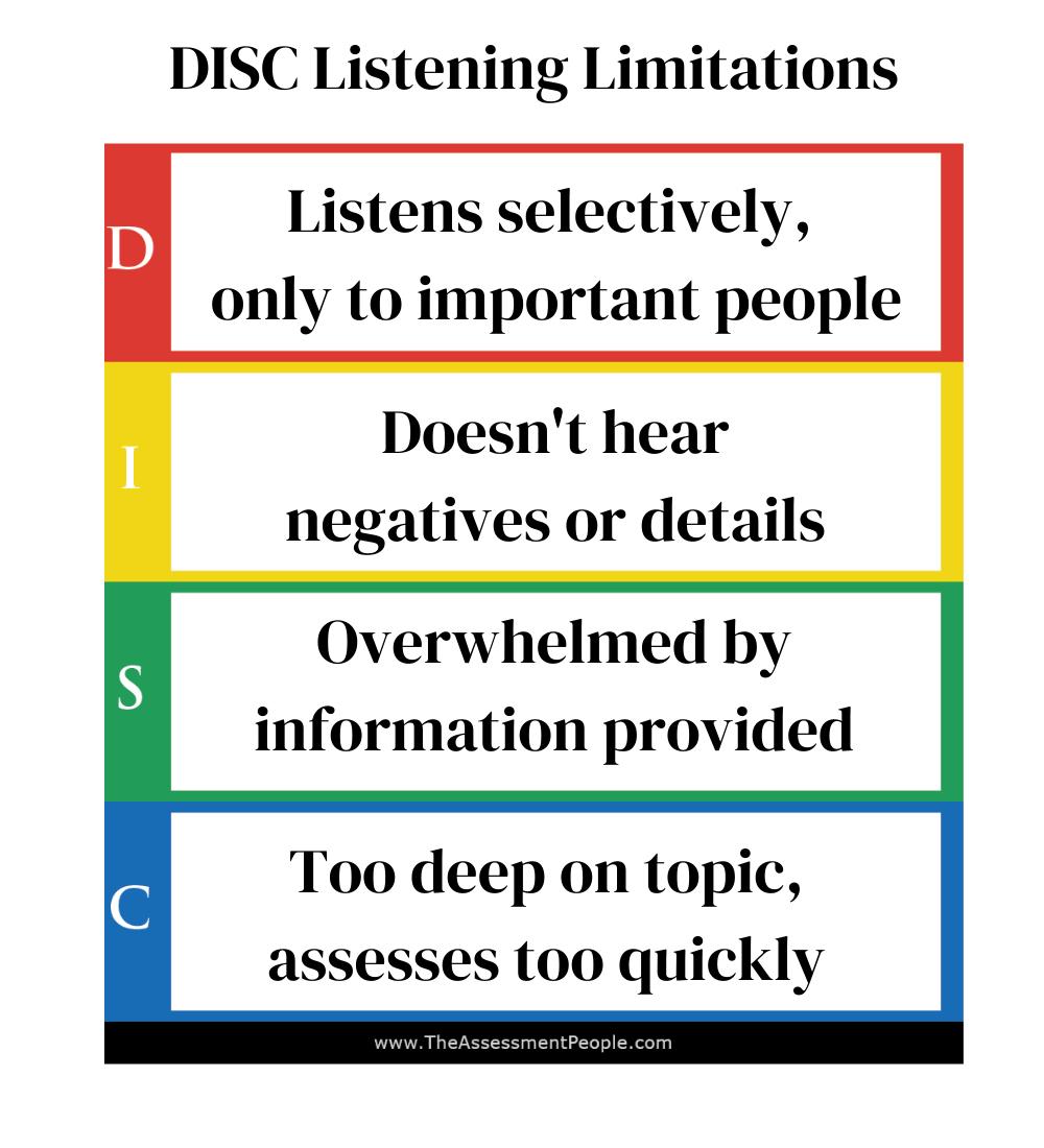 DISC Listening Limitations