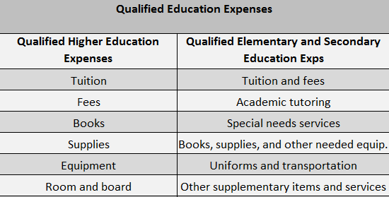 Coverdell ESA - Qualified Education Expenses