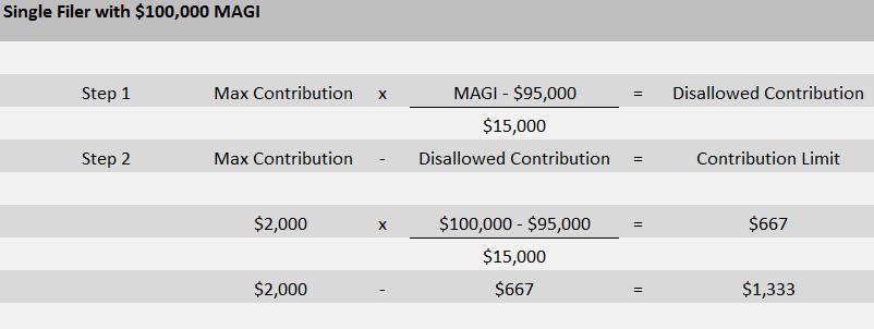 Coverdell ESA - SINGLE MAGI $100,000