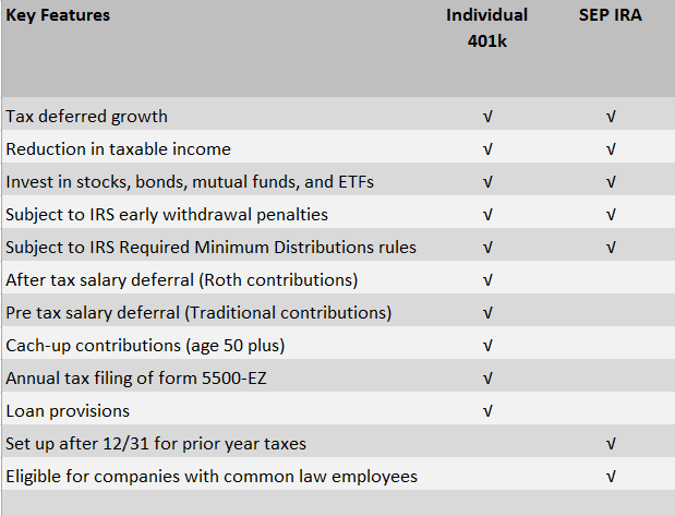 Individual 401k vs SEP IRA: Key Features