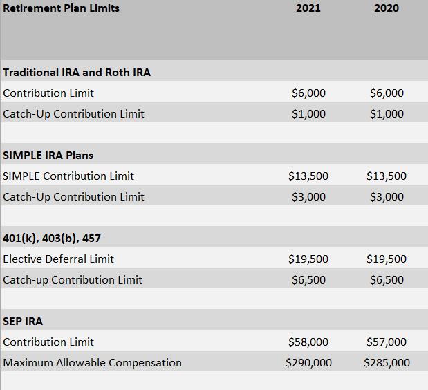 2021 Retirement Plan Limits