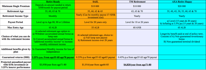 Comparison of Retirement Plans Funded by SRS or Cash