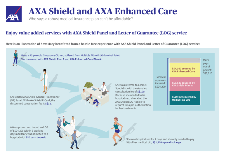 For non-panel private specialist if you need the Guaranteed LOG is up to the claimable amount or S$50000 and $15000 for public hospitals.  sc 1 st  The Astute Parent & Everything to know on AXA Shield and NEW example on claim! -