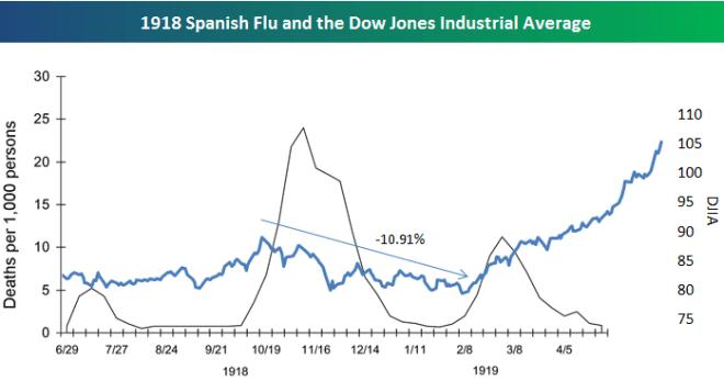 spanish flu chart vs DJIA index.