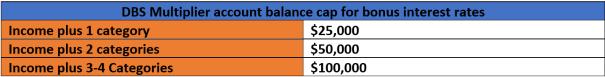 DBS Multiplier balance cap