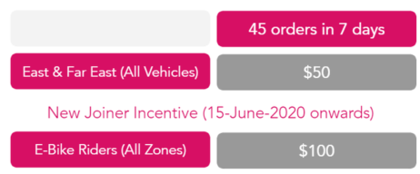 Foodpanda new joiner incentives