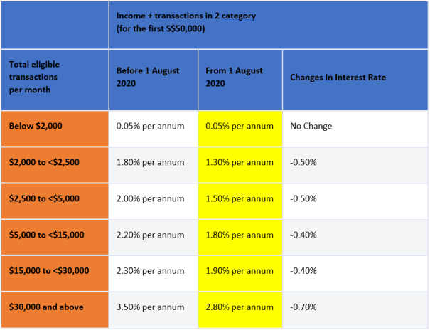 DBS Multiplier interest rate table part 2