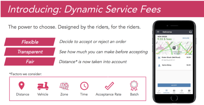 Foodpanda Dynamic Service Fees