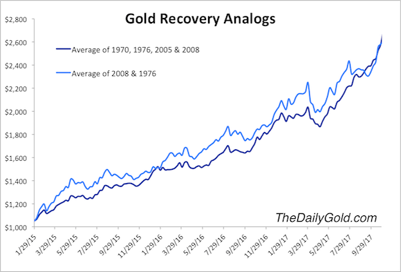 Gold recovery