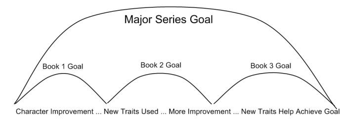 Series Goals