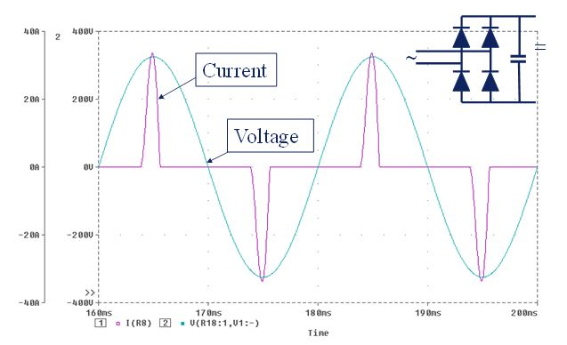 Current waveform for simple single-phase bridge rectifier