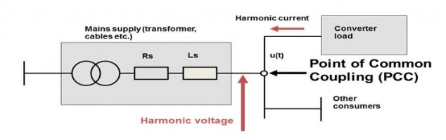Propagation of harmonics in the power network