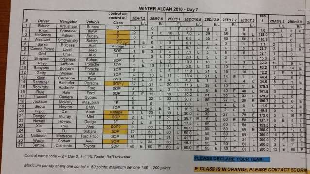 Preliminary scores after Day 2