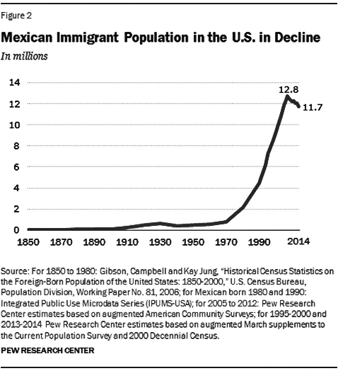 immigrantdecline