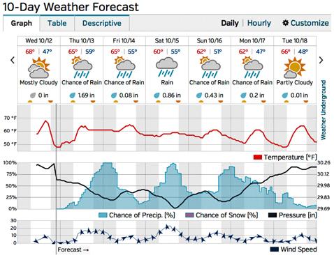 forecast1012
