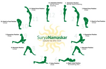 Sunsalutation position asanas name
