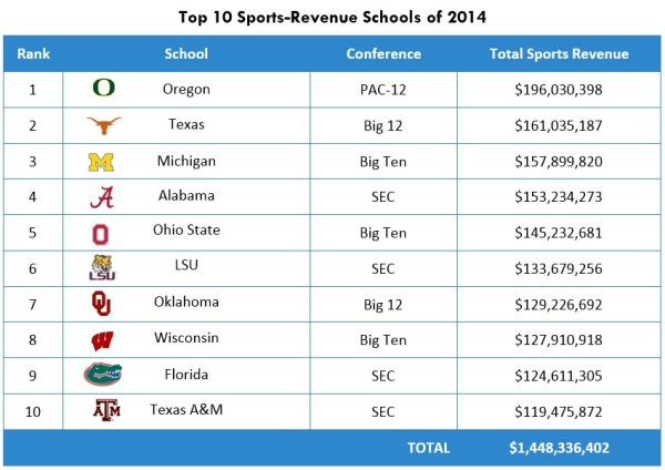 Paying College Athletes - ThingLink