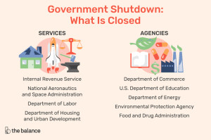 What Is a Government Shutdown? Effects in 2019, 2018, and 2013