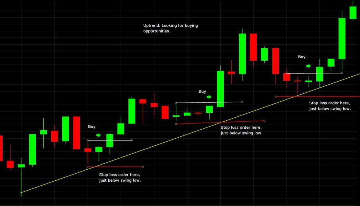How to Place a Stop Loss Order When Trading