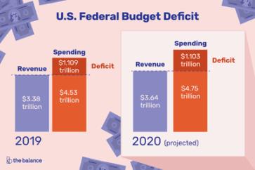 Image result for deficit