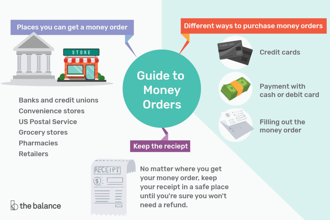 credit card money order | Billingss.co
