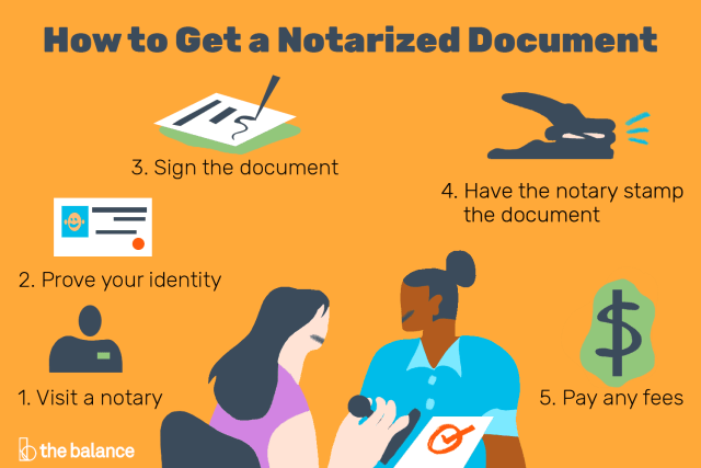 Notarized Doents What They Are And