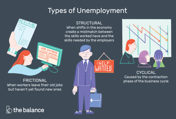 Types of Unemployment: 3 Main Types Plus 6 More