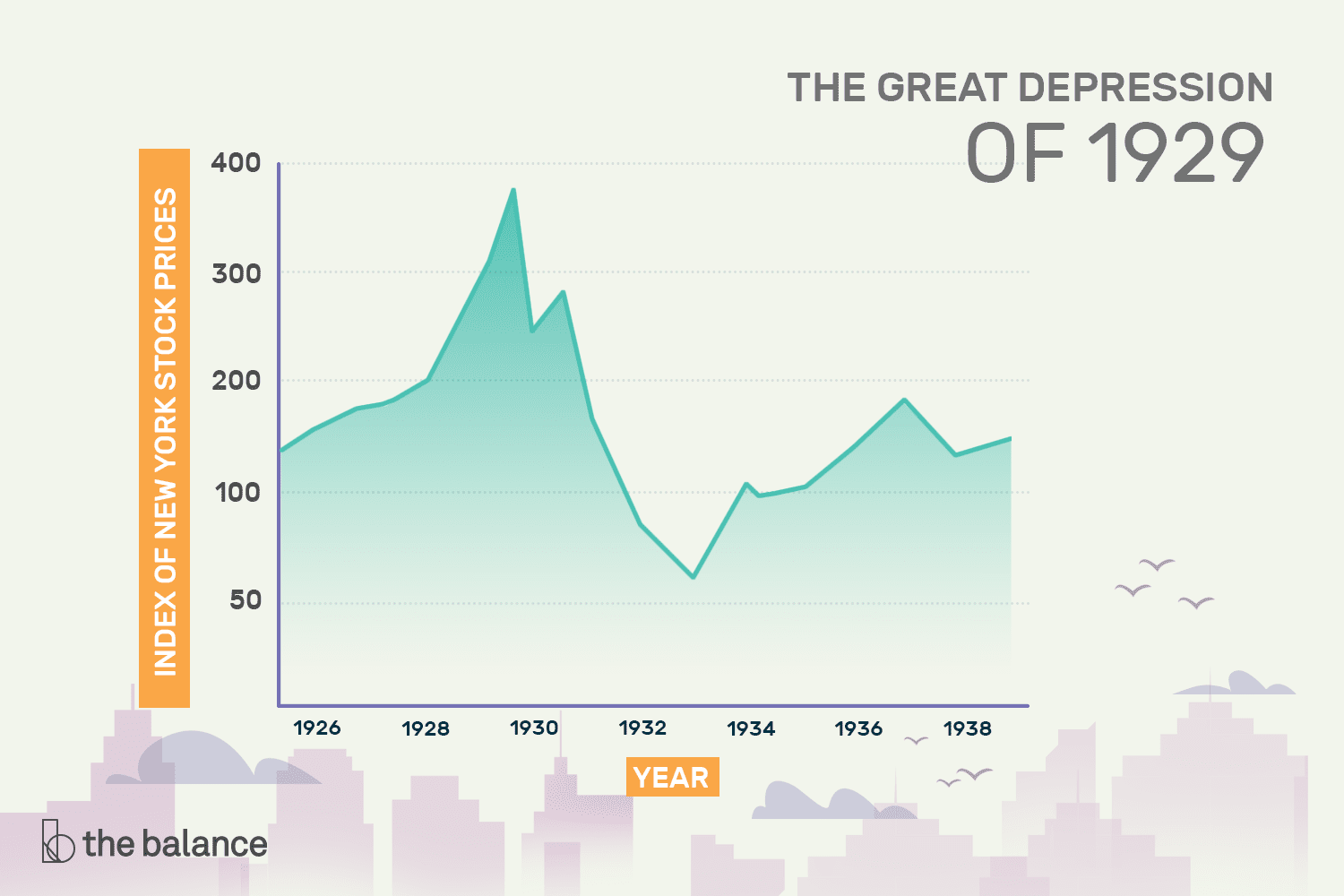 Great Depression What Happened Causes How It Ended
