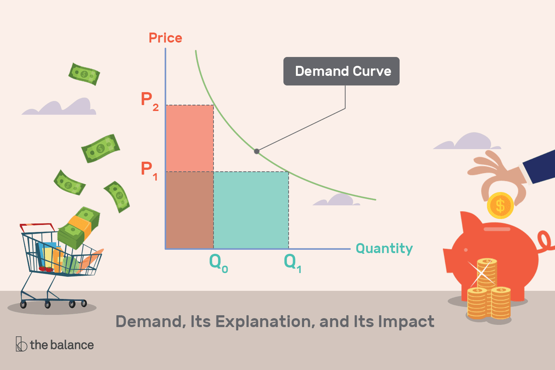 Demand Definition Explanation Effect