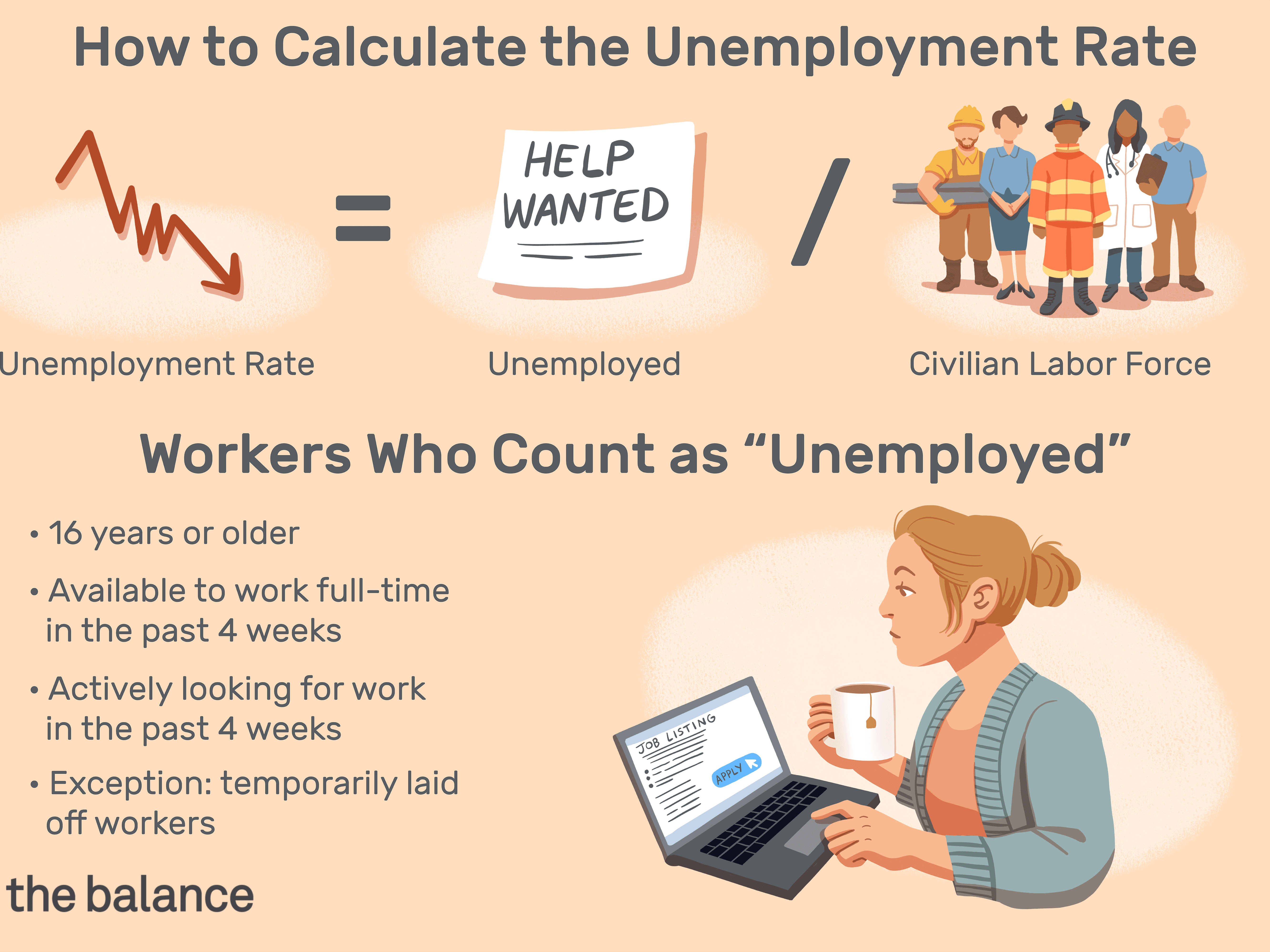 How To Measure The Unemployment Rate