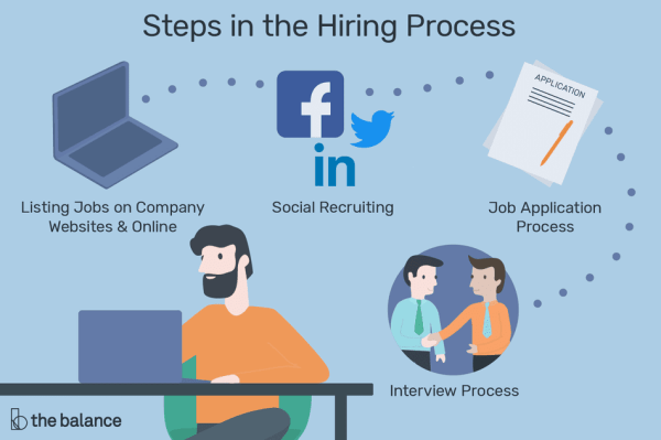 All About the Recruitment and Hiring Process