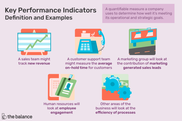 The Basics About Key Performance Indicators