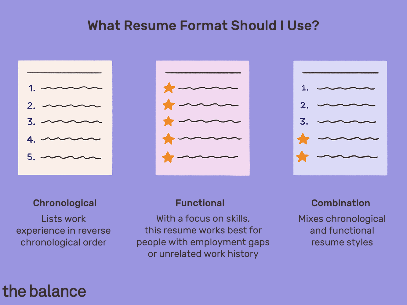 3.5/4.0) additionally, include relevant coursework on your resume if you're a recent graduate and don't have much work experience yet. Best Resume Formats With Examples And Formatting Tips