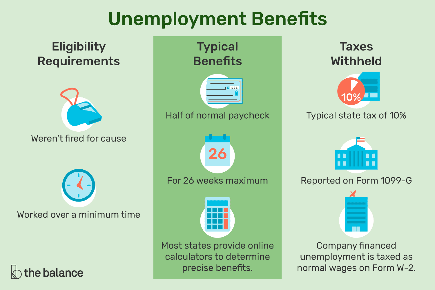 How To Calculate Your Unemployment Benefits