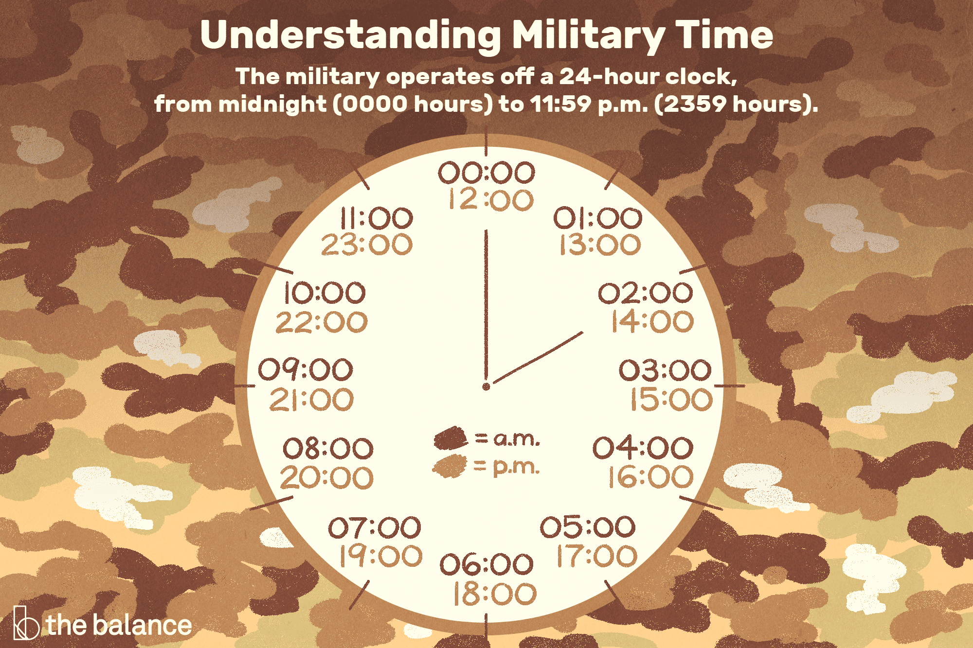 The 24 Hour Military Time System