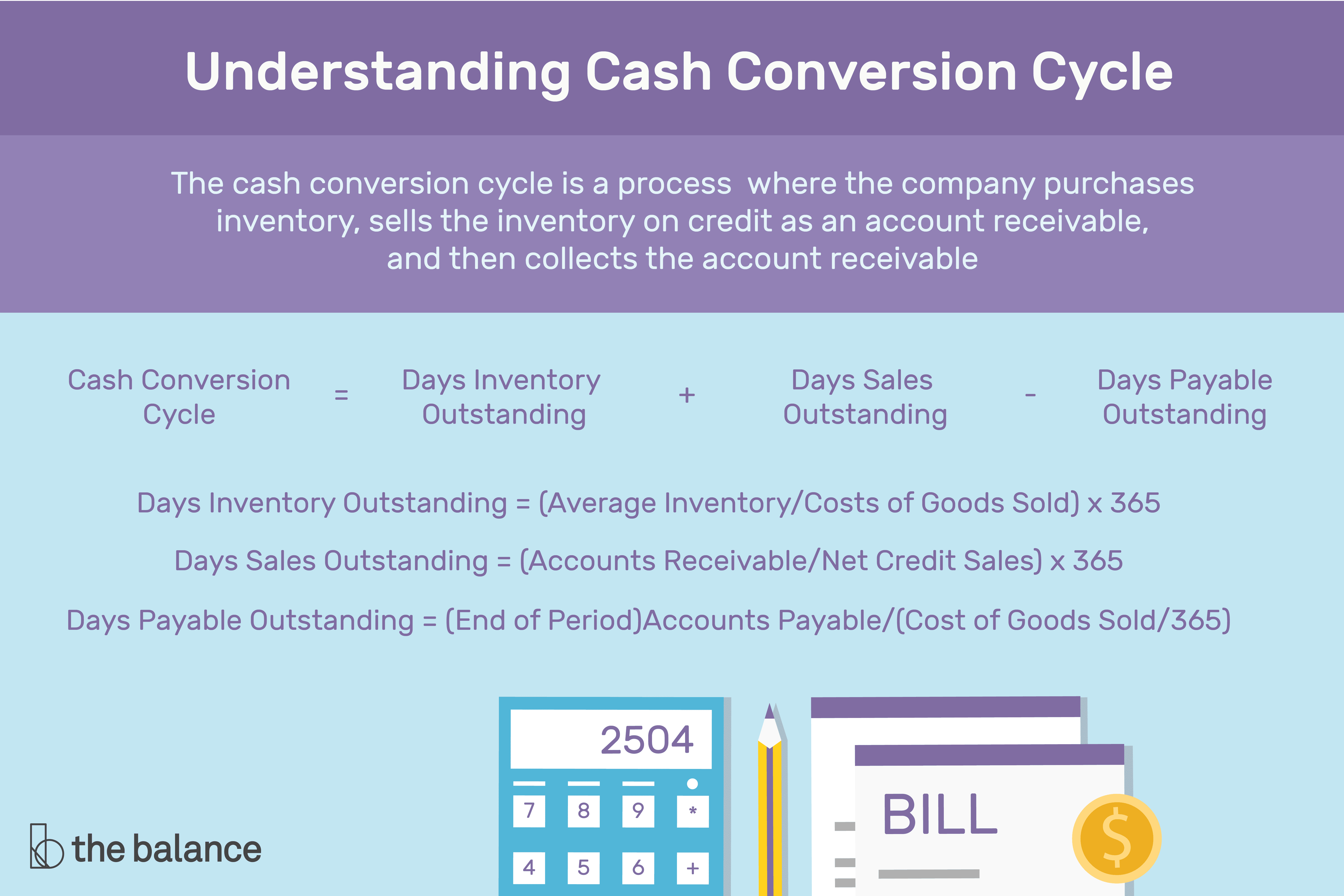 Calculating The Cash Conversion Cycle Ccc
