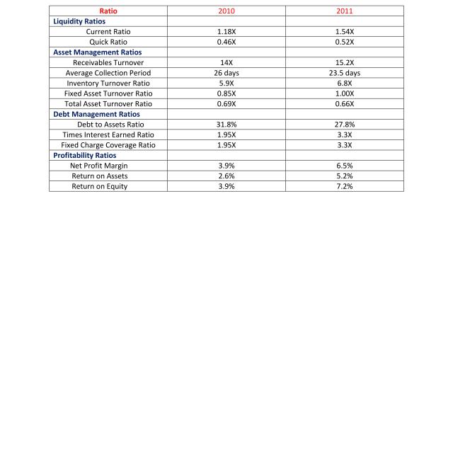 Financial Ratio Analysis Tutorial