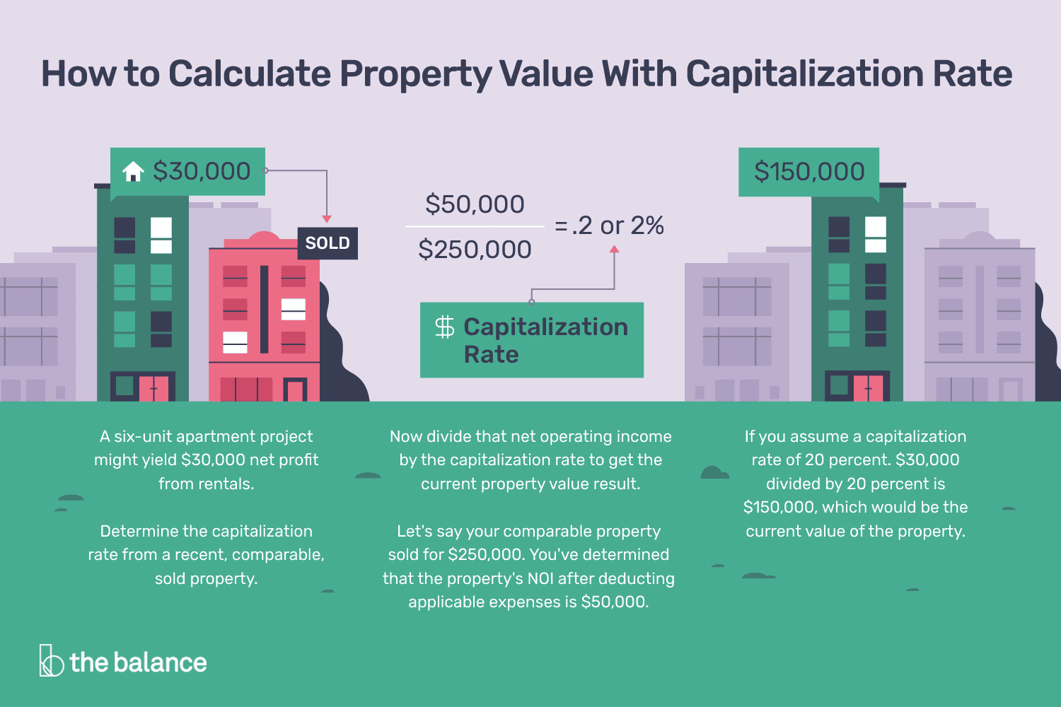 How To Calculate Property Value With Capitalization Rate
