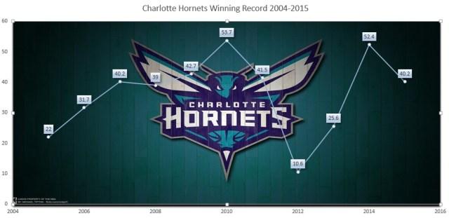 Hornets Winning Record