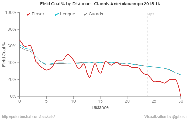distance_chart_efficiency_giannis_antetokounmpo_2015